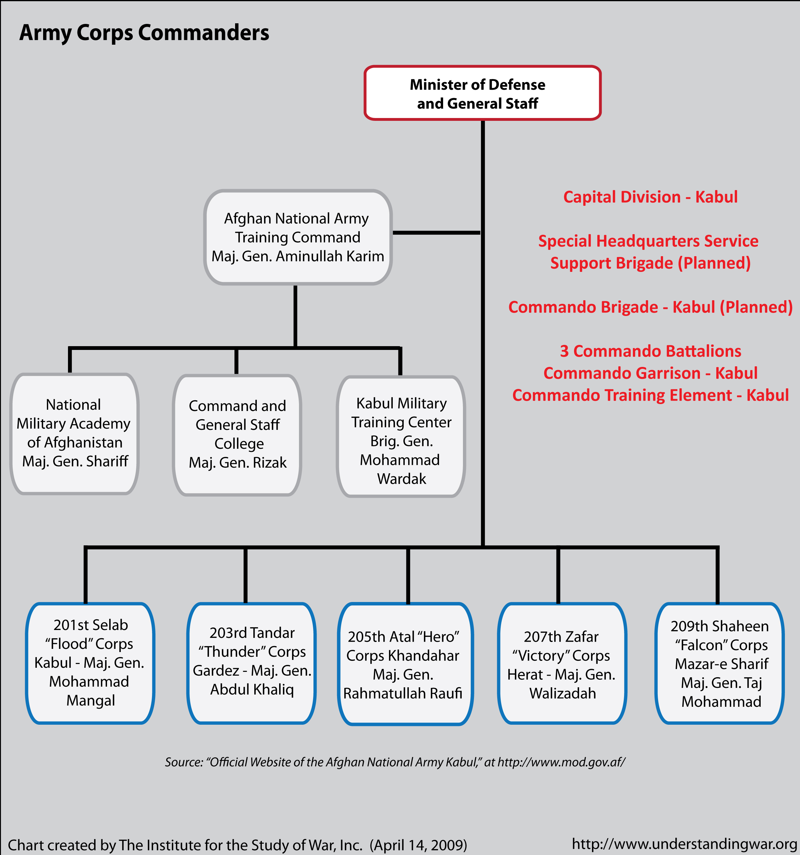 army structure Confederate army structure by josh howard research branch, nc office of archives and history http here is an example of the structure of the confederate army at the onset of the civil war.