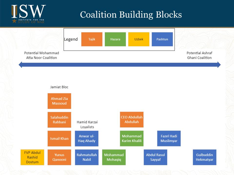 Afghanistan powerbroker coalitions.
