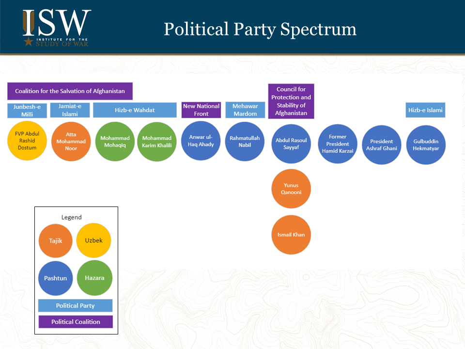 Afghanistan political parties spectrum.