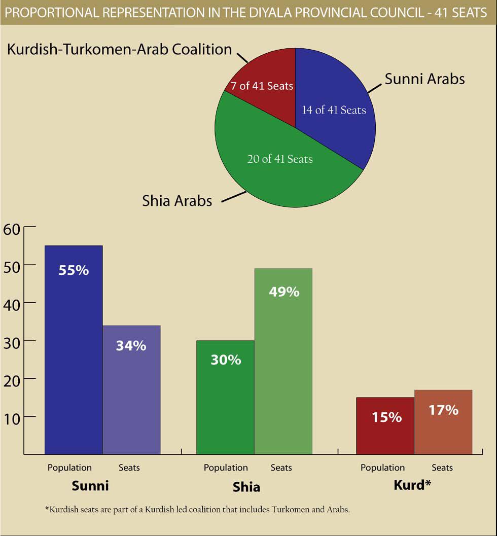 Proportional representation in the diyala provincial council proportional representation in the diyala provincial council nvjuhfo Image collections