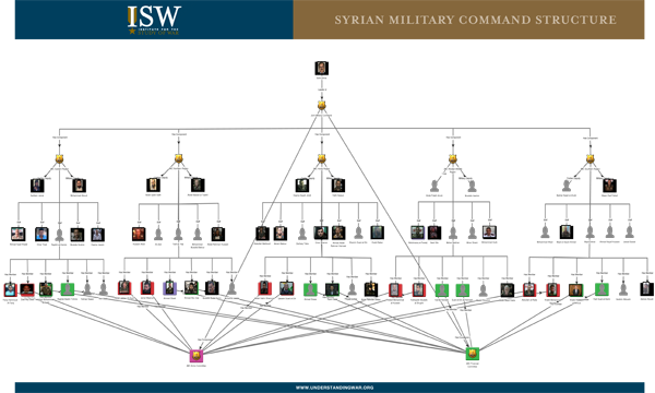 Syrian Military Command Structure